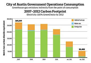 The city's carbon footprint has inched downward ever so slowly since 2007, showing its greatest progress in 2010. If projections hold for 2011 and 2012 under the 100% GreenChoice commitment, Austin truly will be a green star on the national map. (The projections do not include Austin Energy power plants or its FM 812 landfill, the former site of the city's solid waste facility.) AE's next goal is to move the city's fleet to electric vehicles by 2020.