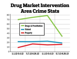APD stats reflect a significant drop in crime since instituting DMI.