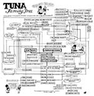 Click <b><a href=tunatree.jpg>here</a></b> to view a Tuna Family Tree.