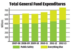General Fund Expenditure Trends