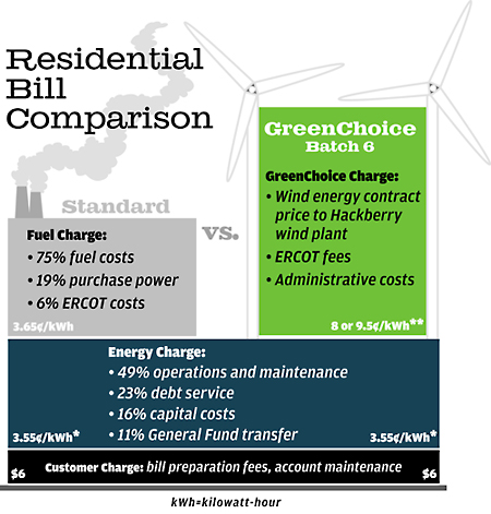 What You're Paying For: A bill comparison between ...