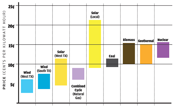 Ae S Solar Deal Game Changer Recurrent Energy Price Could Lower