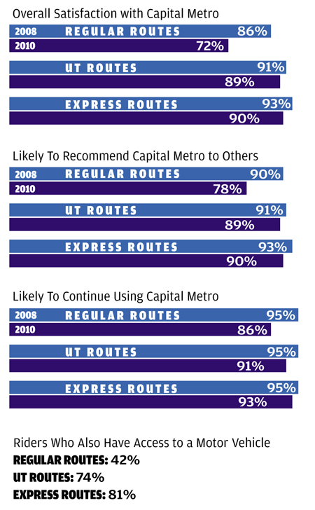 Cap Metro Survey Shows Drop in Satisfaction  Express and UT shuttles ... d49d4a7654a