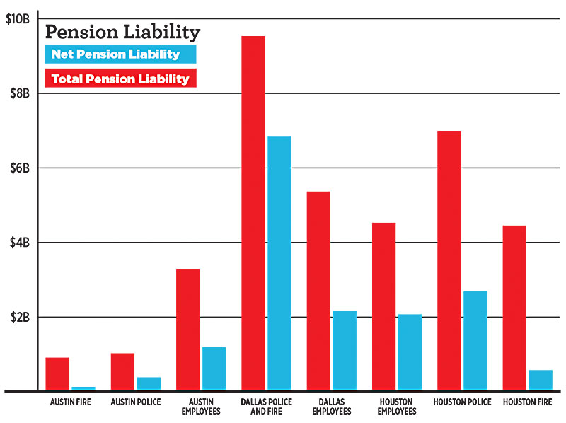 Are City Employee Pensions at Risk? Pension systems in