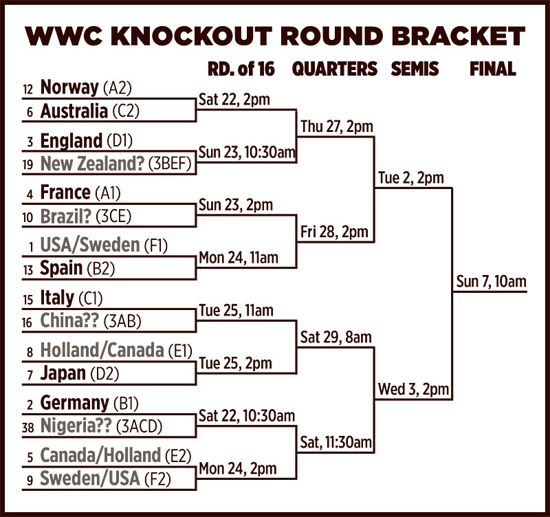 Previewing the knockout bracket: Round of 16 matchups now