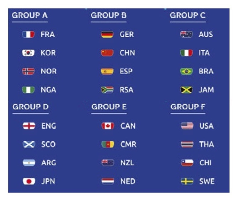 2019 Women's World Cup: Everything You Need to Know: Group