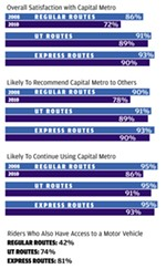 Cap Metro Survey Shows Drop in Satisfaction