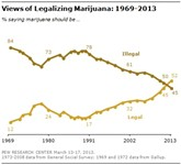 Majority of Americans Say Legalize It
