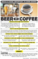Beer or Coffee: Which Is More Important to SXSW-Goers?
