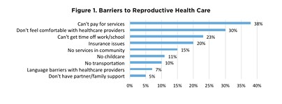 Report: Half of Women Face Barriers to Repro Health Care