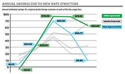 Austin Energy: Rate Cuts Solve Everybody's Problems