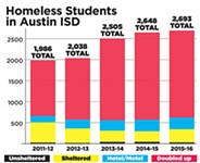 AISD Sees Uptick in Homeless Youth