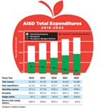 AISD Prepares to Slice the Apple