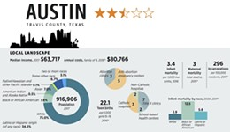 Report: Austin Leads State in Reproductive Freedom