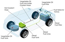 Biodiesel: Frequently Asked Questions