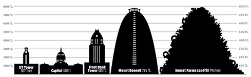 Landfill Will Top Mount Bonnell in Height