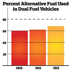 The bars represent % of alternative fuel used in dual fuel vehicles. Dotted line shows Fleet missed the mark on 1/1/2013 intermediate goal listed in the 2020 Carbon Neutral Fleet Plan.