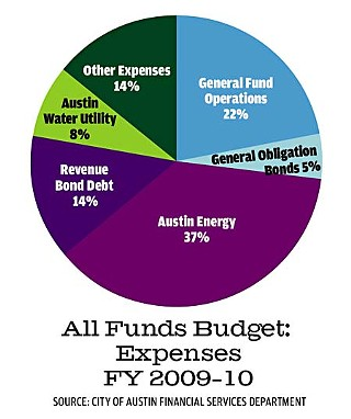 While the General Fund dominates budget discussions, it's only 22% of the city's $2.75 billion all funds budget.