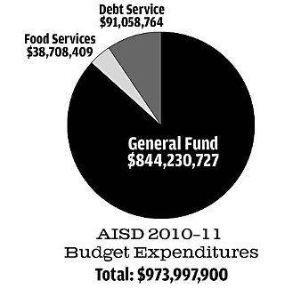 Bowing to Business Wheels, AISD Cans Tax Hike