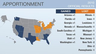 Texas gained more than any other state in the 2010 Congressional reapportionment.