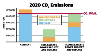 Austin Energy chart projecting Austin's CO2 emissions should it sell its interest in Fayette – even if the plant itself continued to burn coal