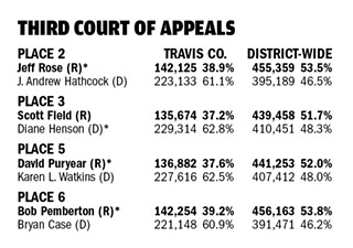 Third Court Turns Bright Red