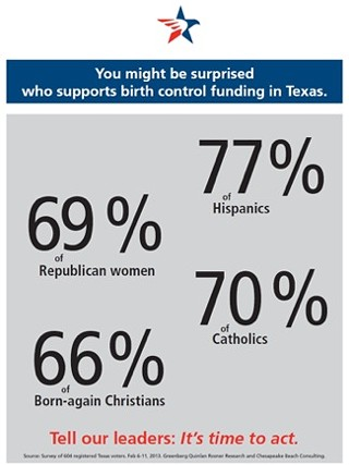 Majority of Texas Voters Favor State-Funded Family Planning