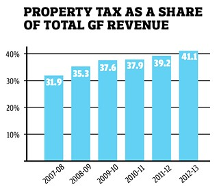 Property taxes have been steadily increasing as a percentage of total GF revenue. Some of that is due to changes in the tax rate, but more is due to the steady rise in property values during the same period, the relative volatility of sales taxes, and the fact that utility transfers have been capped by City Council at 12% of nonfuel revenue.