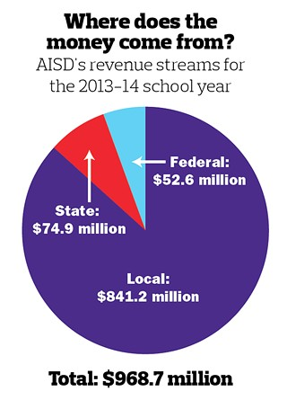 AISD: Budget Covers Raises, Benefits