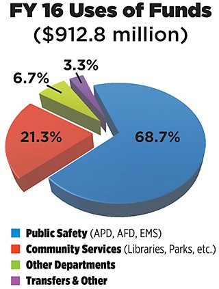 FY 2016 General Fund Expenditures reflect Public Safety costs (police, fire, EMS) at nearly 69% of total city operating costs, a steadily increasing percentage. The Community Services portion, which includes parks, libraries, animal services, health and human services, etc., currently stands at a little over 21%.