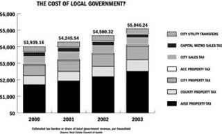 The Cost of Government?