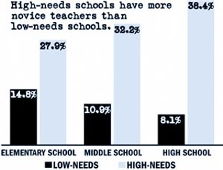 what is a high needs school