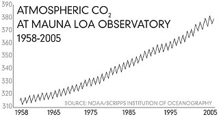This chart (sometimes called the Mauna Loa Curve) shows the oscillating annual increase in anthropogenic (man-made) atmospheric CO<sub>2</sub> concentration since the mid-1950s, as measured by the U.S. atmospheric observatory at Mauna Loa, Hawaii. The annual variation corresponds to changes in vegetation, primarily in the northern hemisphere. The preindustrial concentration of CO<sub>2</sub> was 289 parts per million; in 2005, the atmospheric level above Mauna Loa was 381 parts per million.