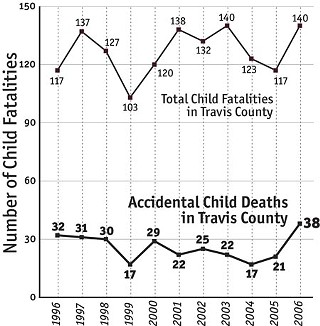 Child Fatality Report: Reasons for attention