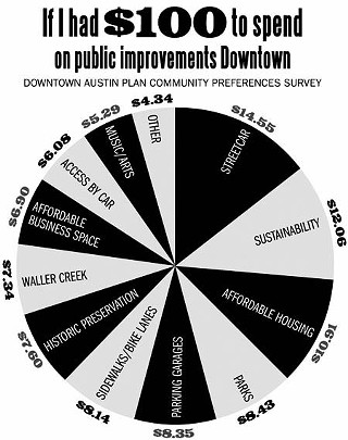 Streetcar Is No. 1: Austinites differ widely in the Downtown improvements they care most about funding. Transit and sustainability ranked highest with the more than 8,000 survey respondents. A density bonus program could let developers fund many of these needs, not only affordable housing.<p>Source material provided by ROMA
