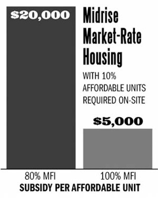 A Brighter Picture: Affordability becomes far more achievable in mid-rise housing, when developers are required to include 10% affordable units in a market-rate project.  The smaller public subsidies shown here would buy down the unit 