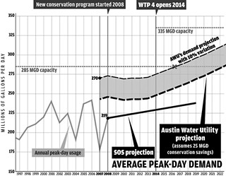 <p>How Much Water Will We Need?:</p>
