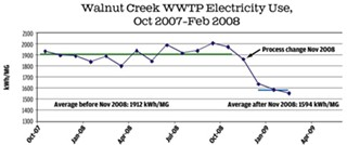 Austin Water Utility Progress