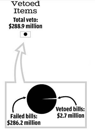 Line-Item Veto vs. State Budget: How much money did Perry ...