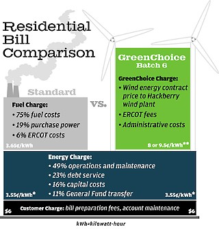 *Energy charge applies to summer rate, May-October; goes up to 7.82¢ over 500 kWh.<p>