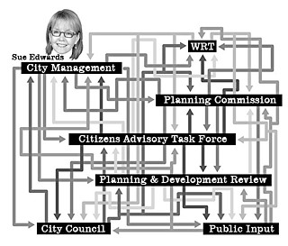 "Assistant City Manager Sue Edwards has taken on the challenge of creating a clear organizational chart, ""unraveling"" communication lines for the comprehensive plan."