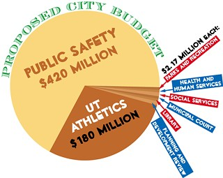 City of Austin General Fund Spending:<p>Drastic changes to the General Fund – the taxes and fees used to cover city services – are being contemplated as the city seeks to absorb the cost of the UT athletics program.</p>